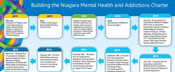 building the niagara mental help and addictions charter roadmap 2014
